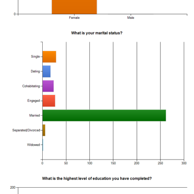Reader Survey Results (Part One)